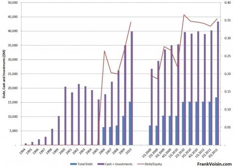 Cisco Systems Capitalization, 1994 - 3Q 2011