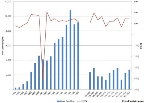 Cisco Systems Free Cash Flows, 1994 - 3Q 2011