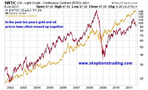 Oil versus Gold