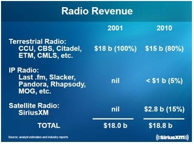 Radio Market per Revenue