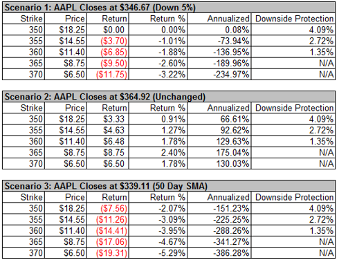 AAPL Weekly Option Chain