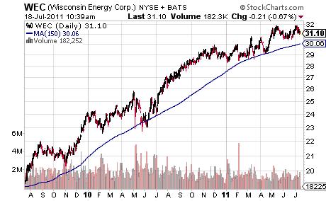 Wisconsin Energy Corp. - WEC