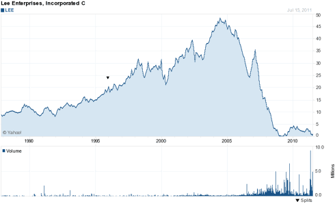 LEE historical stock price graph