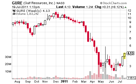 Gulf Resources Share Price Performance