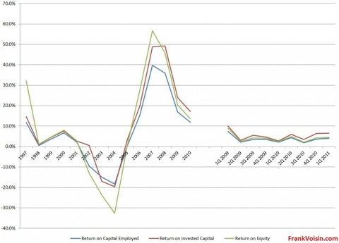 Conrad Industries, 1997 to 1Q 2011