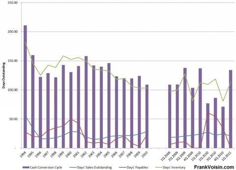 Radioshack Cash Conversion Cycle, 1994 - 1Q 2011