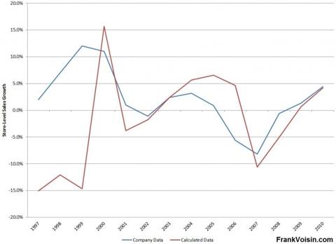 Radioshack Store-level Sales Growth, 1997 - 2010