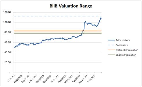 Biogen Idec (<a href='http://seekingalpha.com/symbol/BIIB' title='Biogen Inc.'>BIIB</a>) Valuation Price Range