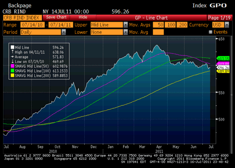 CRB Raw Industrial Index Chart