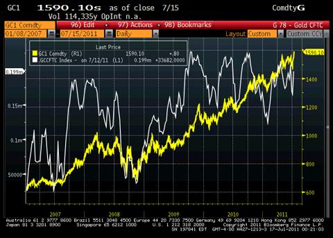 Gold CFTC Chart