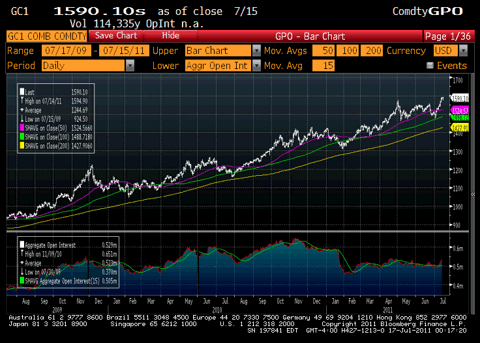 Gold Price Chart 50 Day Moving Average
