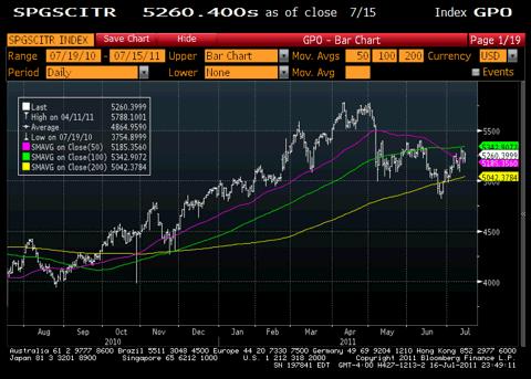 GSCI Total Return Index Chart
