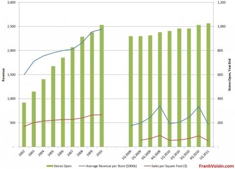 Aeropostale Store Data, 2002 - 1Q 2011