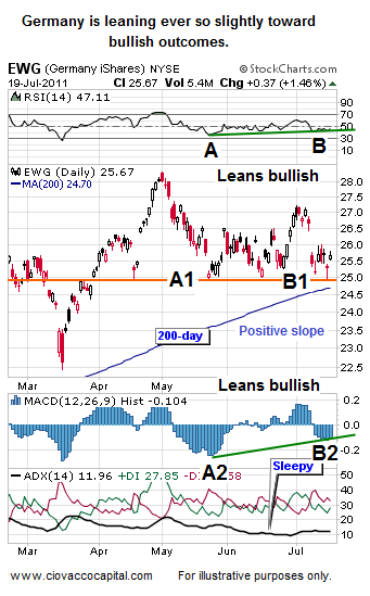 German Stock Market EWG - Ciovacco Capital - Short Takes