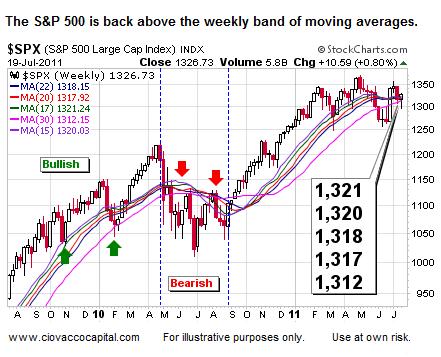Stock Market Leadership - Ciovacco Capital - Short Takes