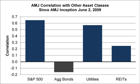 Figure 1.1: AMJ Correlation with Other Asset Classes