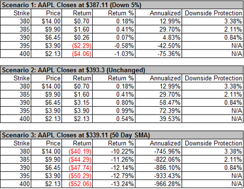 AAPL Option Chain