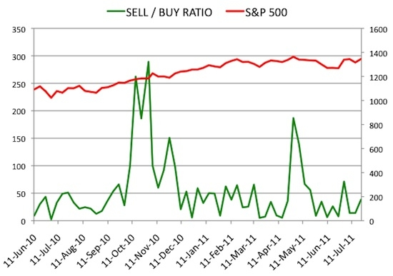 Insider Sell Buy Ratio July 22, 2011