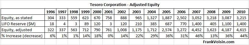 Tesoro Corp Equity Adjustments, 1996 - 2010