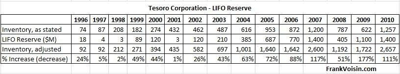 Tesoro Corp LIFO Reserve, 1996 - 2010