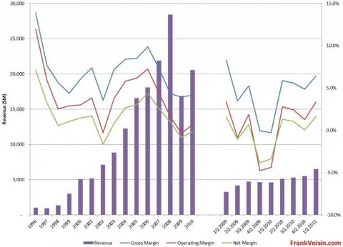 Tesoro Corp Revenues, 1996 - 1Q 2011