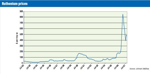 Before the 2006-2007 run-up, Ruthenium