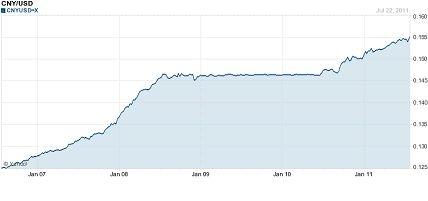 The Weak Dollar vs. Strong Yuan