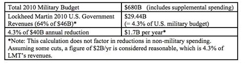 Estimated Impact of Defense Budget Cuts
