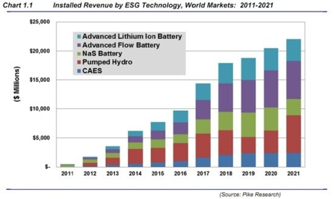 Energy Grid Storage Technology
