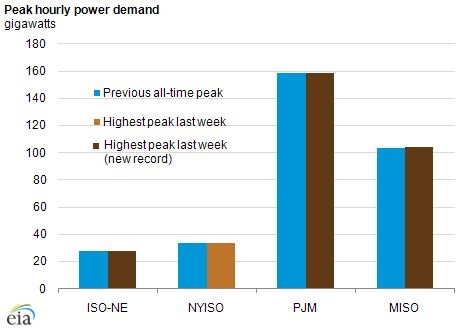 Peak Hourly Power Demand