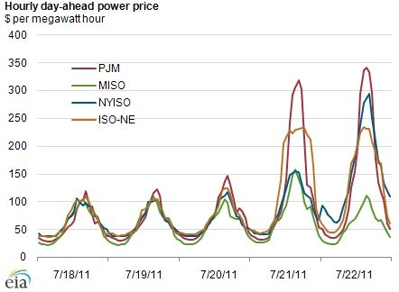 Hourly Day-Ahead Power Prices