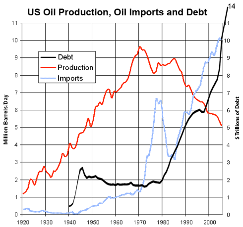 Oil and National Debt