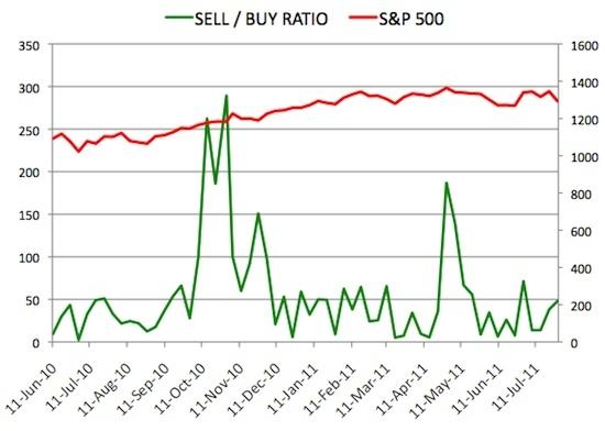 Insider Sell Buy Ratio July 29, 2011