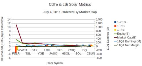 CdTe+cSi Solar Valuation