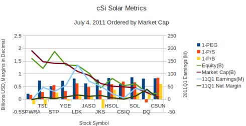 cSi by Market Cap