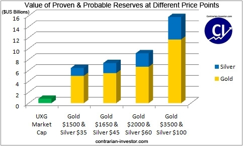 UXG - proven and probable reserves
