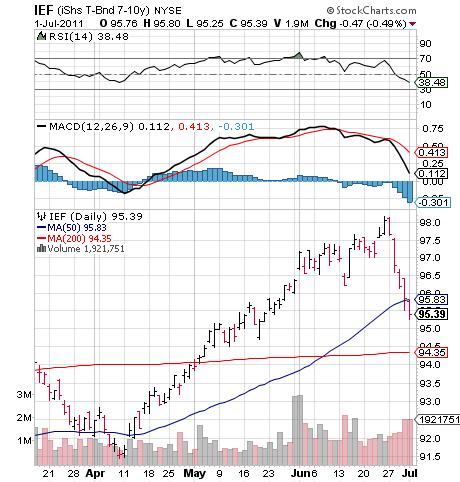 IEF: iShares T bond 7-10 year