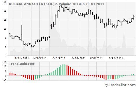 KLIC Stock Chart & Trend Signal Indicator