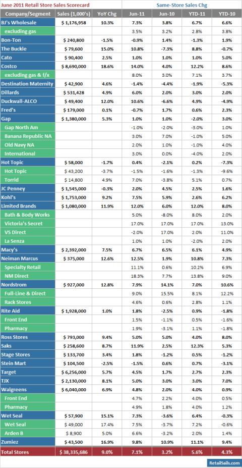 June 2011 Retail Store Sales Scorecard