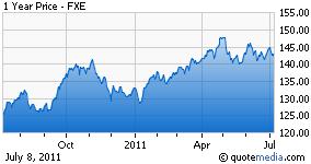 FXE chart