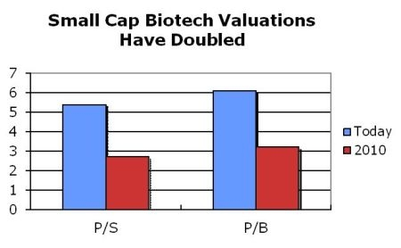 Small-Cap Biotech Companies Valuations Double in 2011
