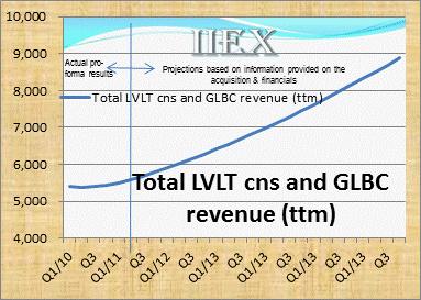 LVLT_GLBC_rev_growth