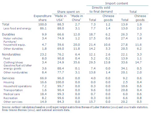 """Share of """"Made In China"""" Imports In Total Consumpiton"""