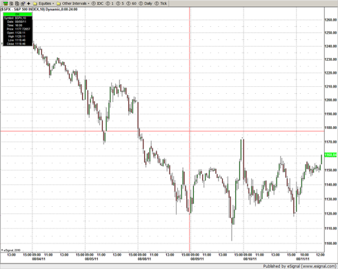 S&P 500 - 10 day - Aug. 11 @ 12:45