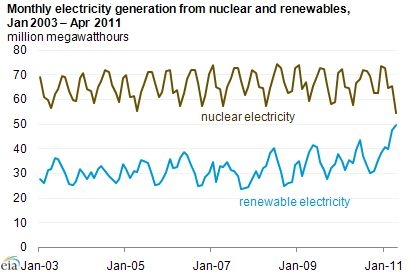 Electricity generated from both nuclear and renewables