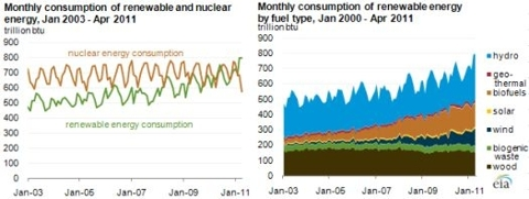 Renewable energy pushes past both current and historical levels from nuclear generation