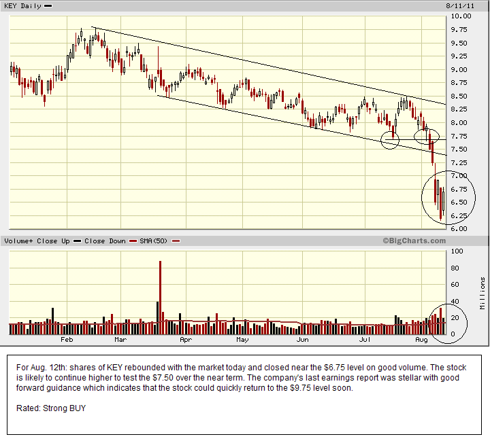 KEY set for a nice reversal to the upside.