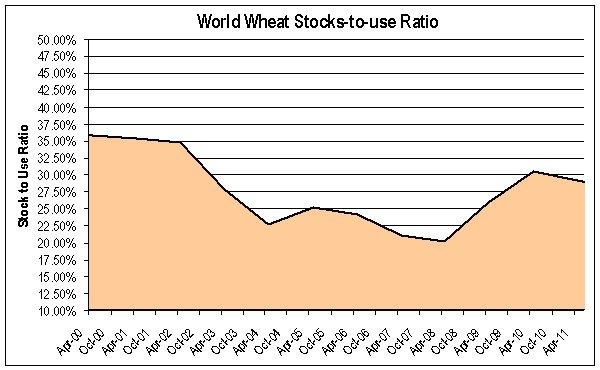 wheat stocks to use ratio