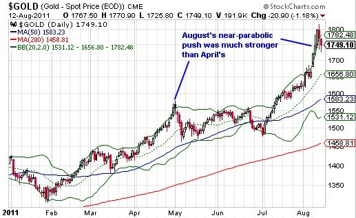 Gold continues pushing the envelope