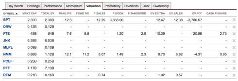 Superyield Valuation